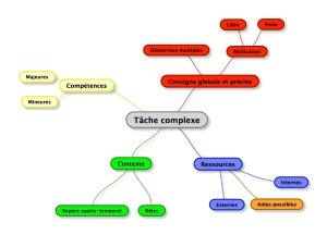 Tâche complexe